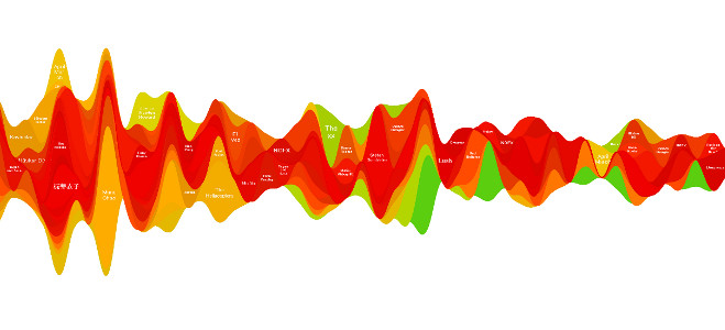 Grafico wave - Trovareunlavoro.it